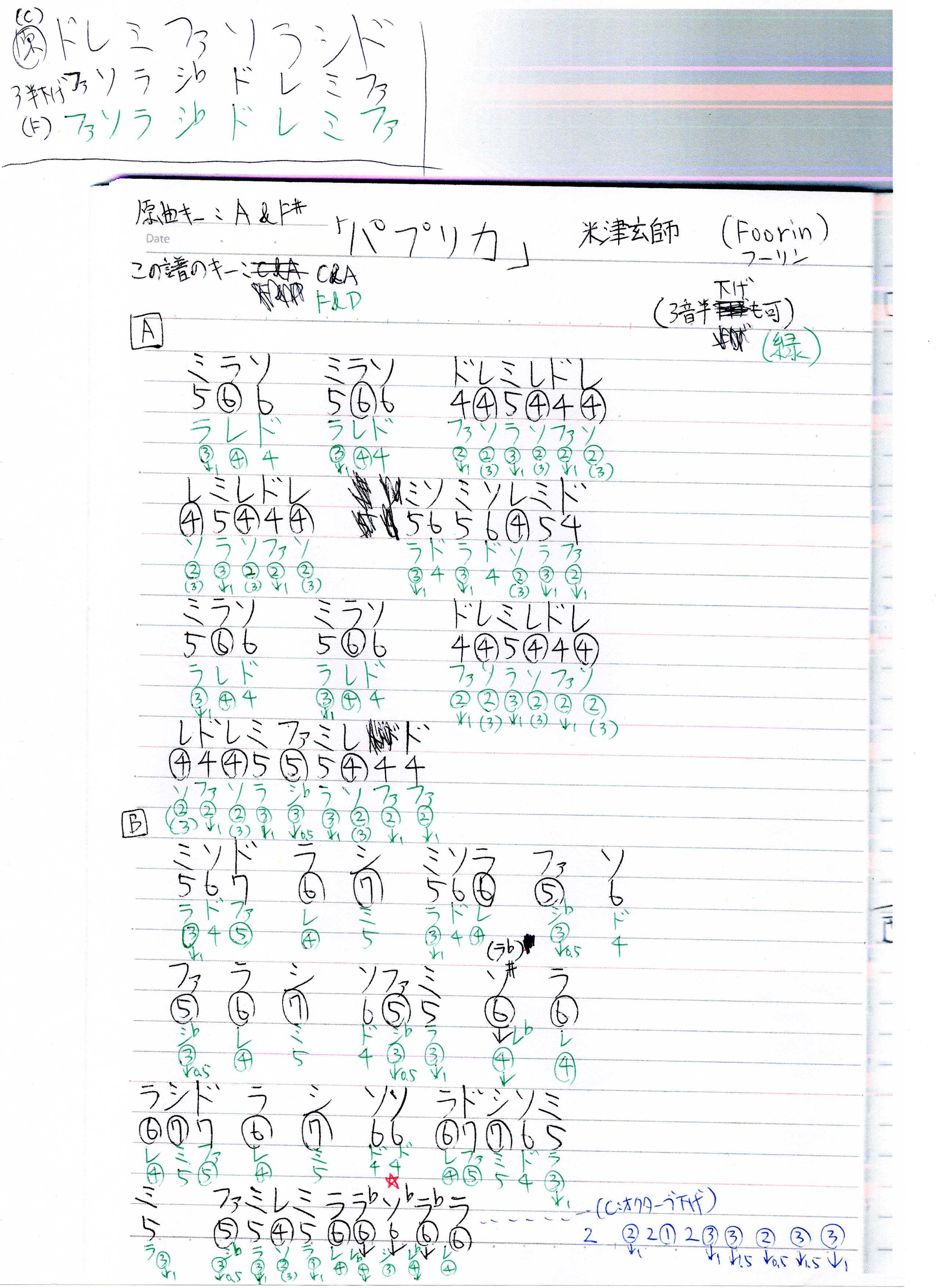 パプリカ」Foorin (フーリン)(米津玄師) 日本一 簡単なドレミ
